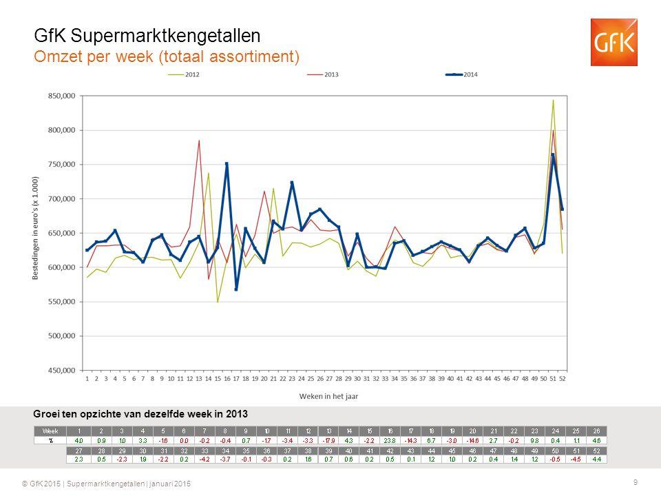 9 © GfK 2015 | Supermarktkengetallen | januari 2015 Groei ten opzichte van dezelfde week in 2013 GfK Supermarktkengetallen Omzet per week (totaal assortiment)