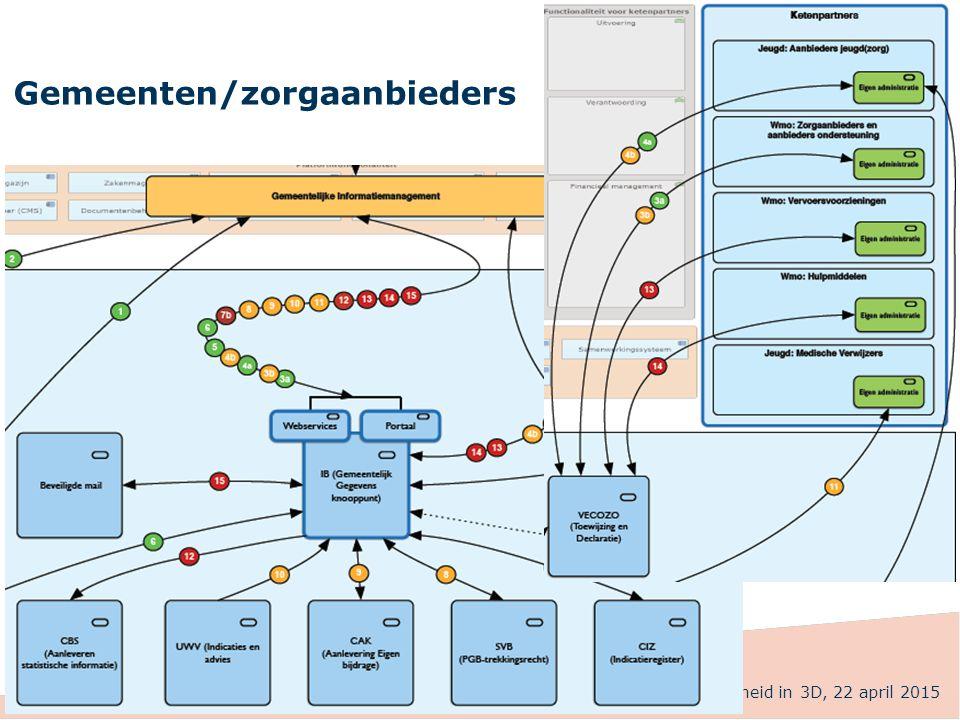 Gemeenten/zorgaanbieders Eenheid in 3D, 22 april 2015
