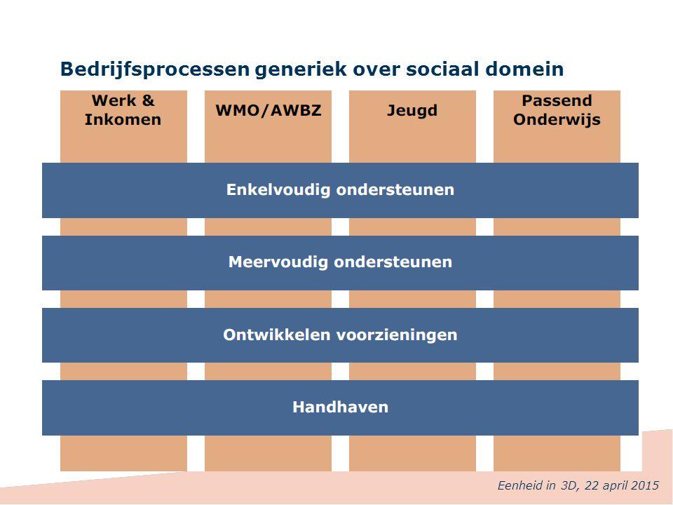 Bedrijfsprocessen generiek over sociaal domein Eenheid in 3D, 22 april 2015