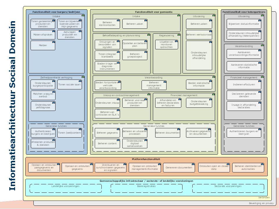 Informatiearchitectuur Sociaal Domein