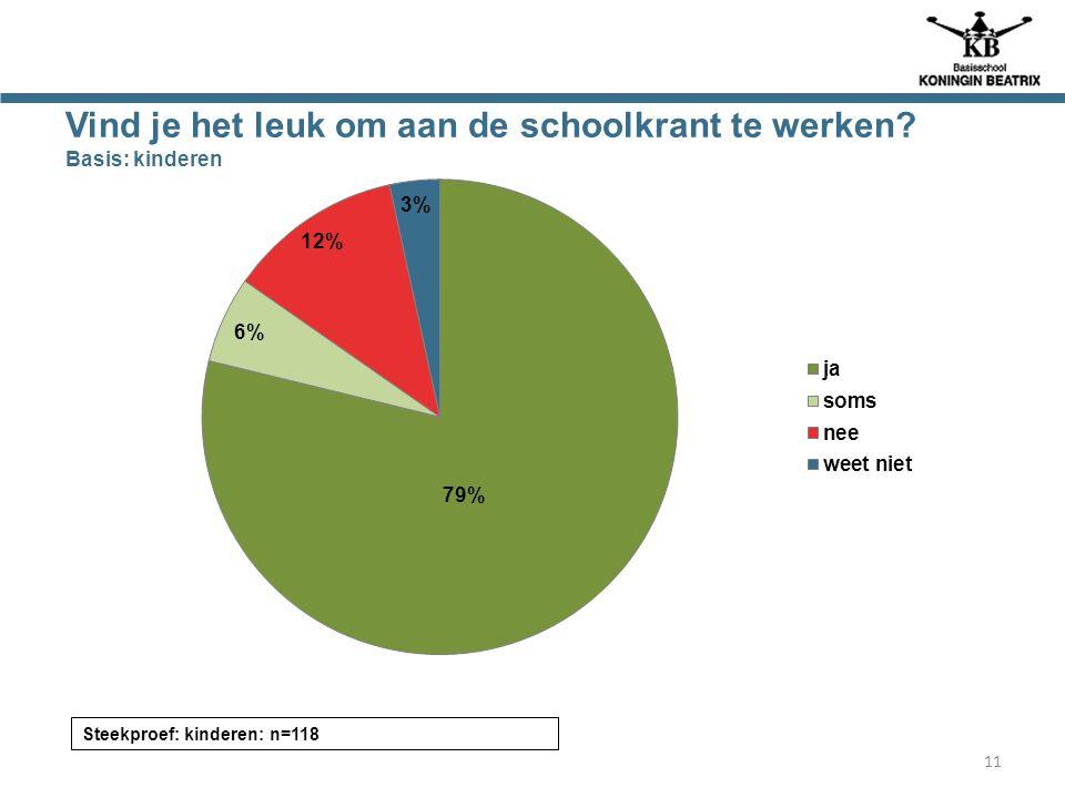 Vind je het leuk om aan de schoolkrant te werken? Basis: kinderen Steekproef: kinderen: n=118 11