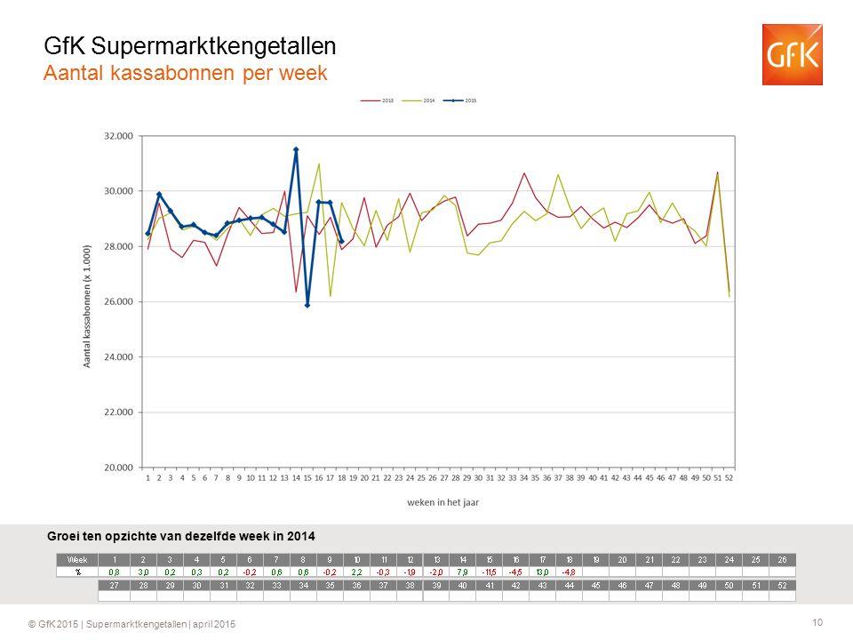 10 © GfK 2015 | Supermarktkengetallen | april 2015 Groei ten opzichte van dezelfde week in 2014 GfK Supermarktkengetallen Aantal kassabonnen per week
