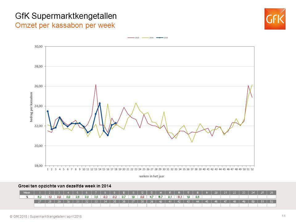 11 © GfK 2015 | Supermarktkengetallen | april 2015 Groei ten opzichte van dezelfde week in 2014 GfK Supermarktkengetallen Omzet per kassabon per week