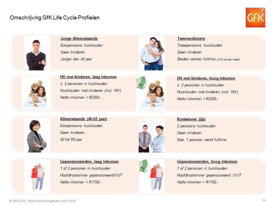 14 © GfK 2015 | Supermarktkengetallen | april 2015 Omschrijving GfK Life Cycle Profielen Jonge Alleenstaande Eenpersoons huishouden Geen kinderen Jong