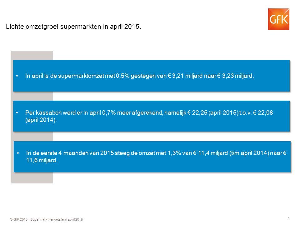 2 Lichte omzetgroei supermarkten in april 2015. In april is de supermarktomzet met 0,5% gestegen van € 3,21 miljard naar € 3,23 miljard. Per kassabon