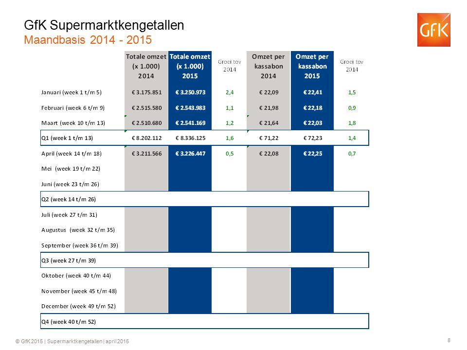 8 © GfK 2015 | Supermarktkengetallen | april 2015 GfK Supermarktkengetallen Maandbasis 2014 - 2015