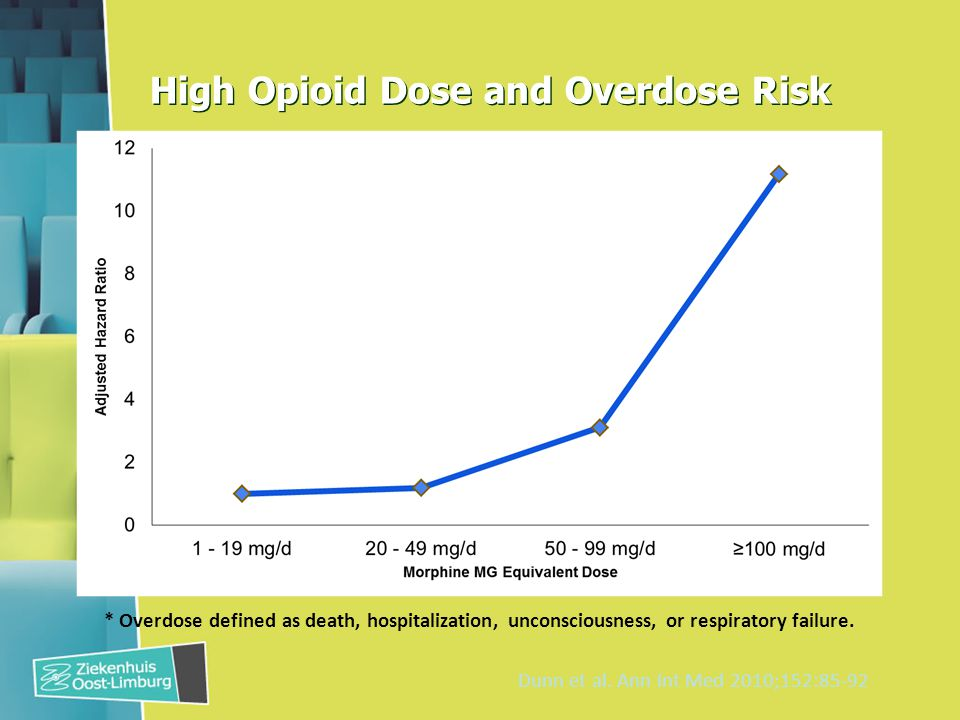 High Opioid Dose and Overdose Risk * Overdose defined as death, hospitalization, unconsciousness, or respiratory failure.