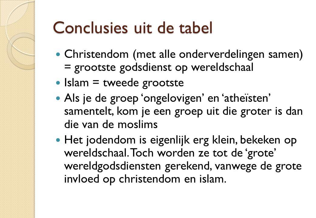 Conclusies uit de tabel Christendom (met alle onderverdelingen samen) = grootste godsdienst op wereldschaal Islam = tweede grootste Als je de groep 'o