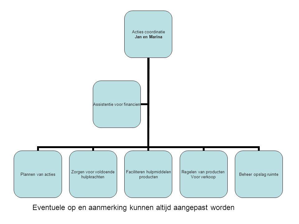 Acties coordinatie Jan en Marina Plannen van acties Zorgen voor voldoende hulpkrachten Faciliteren hulpmiddelen producten Regelen van producten Voor verkoop Beheer opslag ruimte Assistentie voor financien Eventuele op en aanmerking kunnen altijd aangepast worden