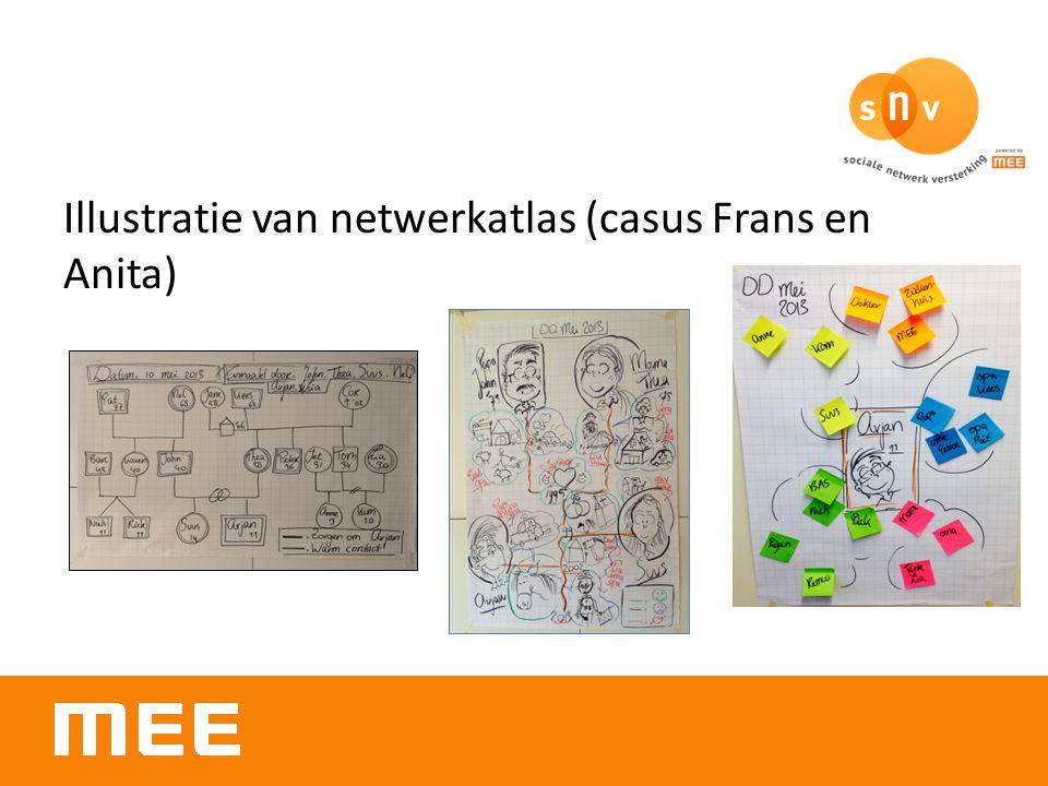 Illustratie van netwerkatlas (casus Frans en Anita)