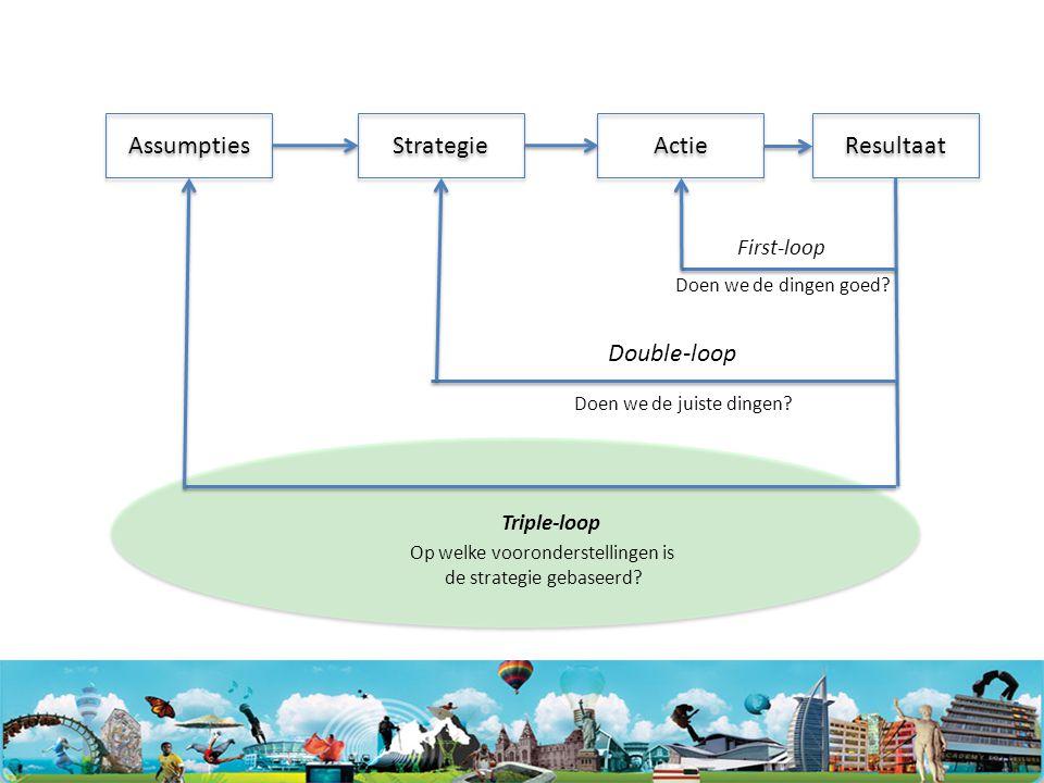 Resultaat Assumpties Strategie Actie Triple-loop First-loop Double-loop Doen we de dingen goed.