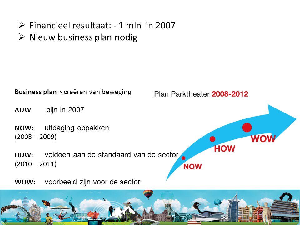  Financieel resultaat: - 1 mln in 2007  Nieuw business plan nodig Business plan > creëren van beweging AUW pijn in 2007 NOW: uitdaging oppakken (2008 – 2009) HOW: voldoen aan de standaard van de sector (2010 – 2011) WOW: voorbeeld zijn voor de sector