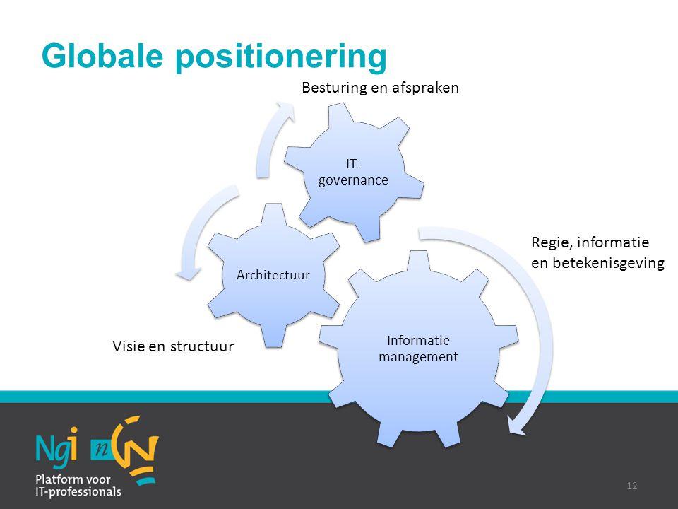 Globale positionering Informatie management Architectuur IT- governance 12 Besturing en afspraken Visie en structuur Regie, informatie en betekenisgev