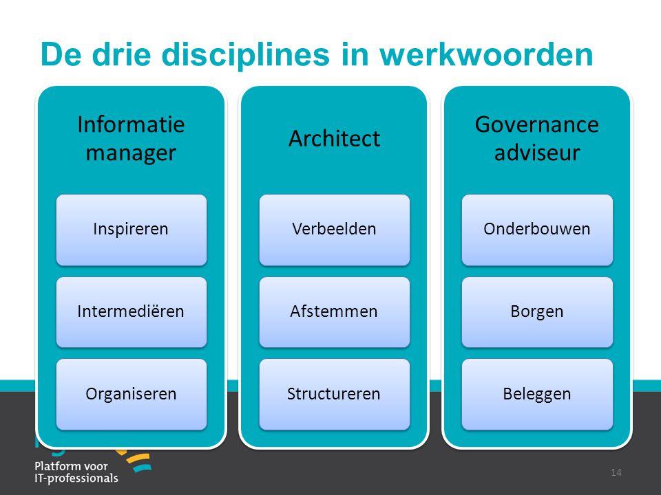 De drie disciplines in werkwoorden Informatie manager InspirerenIntermediërenOrganiseren Architect VerbeeldenAfstemmenStructureren Governance adviseur