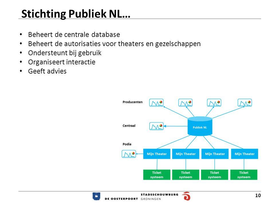 10 Stichting Publiek NL… Beheert de centrale database Beheert de autorisaties voor theaters en gezelschappen Ondersteunt bij gebruik Organiseert interactie Geeft advies