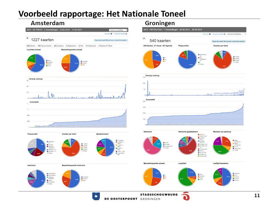 11 AmsterdamGroningen Voorbeeld rapportage: Het Nationale Toneel