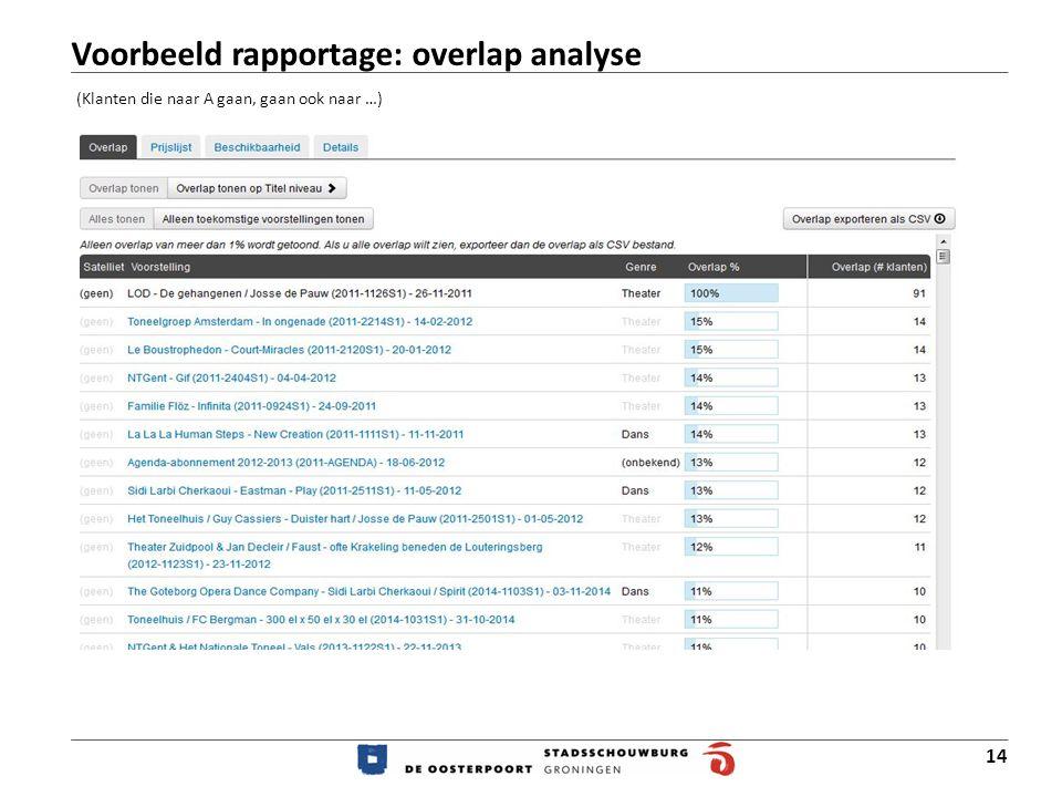 14 (Klanten die naar A gaan, gaan ook naar …) Voorbeeld rapportage: overlap analyse