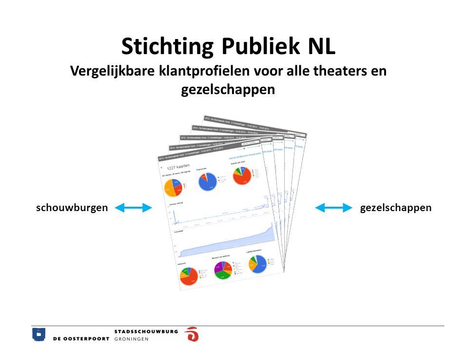 Stichting Publiek NL Vergelijkbare klantprofielen voor alle theaters en gezelschappen schouwburgengezelschappen