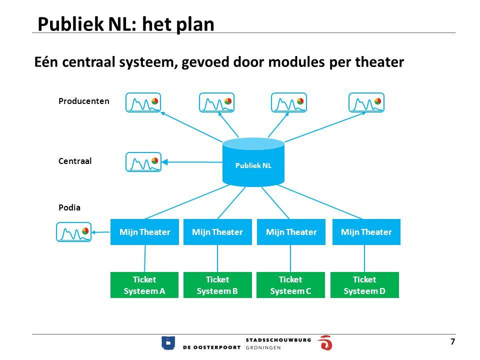 7 Publiek NL: het plan Publiek NL Mijn Theater Ticket Systeem B Ticket Systeem C Ticket Systeem A Ticket Systeem D Mijn Theater Producenten Podia Centraal Mijn Theater Eén centraal systeem, gevoed door modules per theater