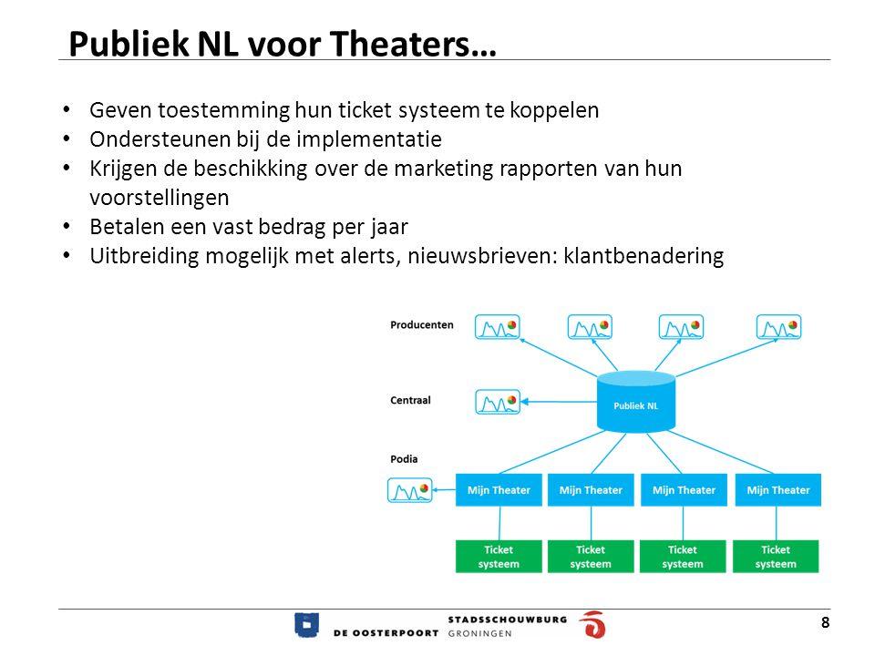 8 Publiek NL voor Theaters… Geven toestemming hun ticket systeem te koppelen Ondersteunen bij de implementatie Krijgen de beschikking over de marketing rapporten van hun voorstellingen Betalen een vast bedrag per jaar Uitbreiding mogelijk met alerts, nieuwsbrieven: klantbenadering