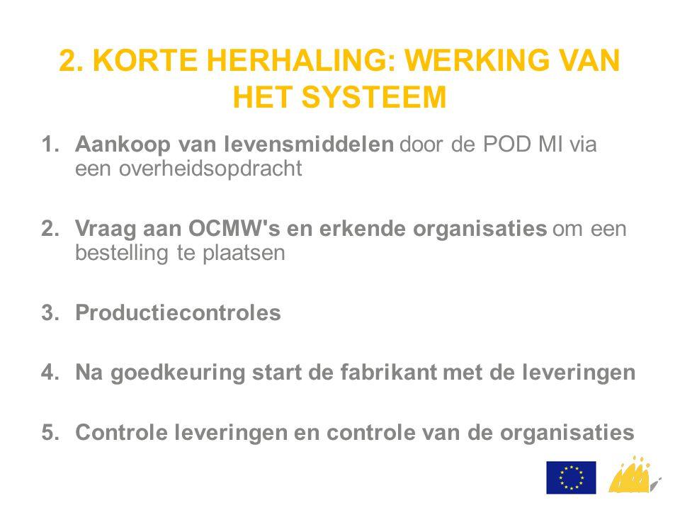 2. KORTE HERHALING: WERKING VAN HET SYSTEEM 1.