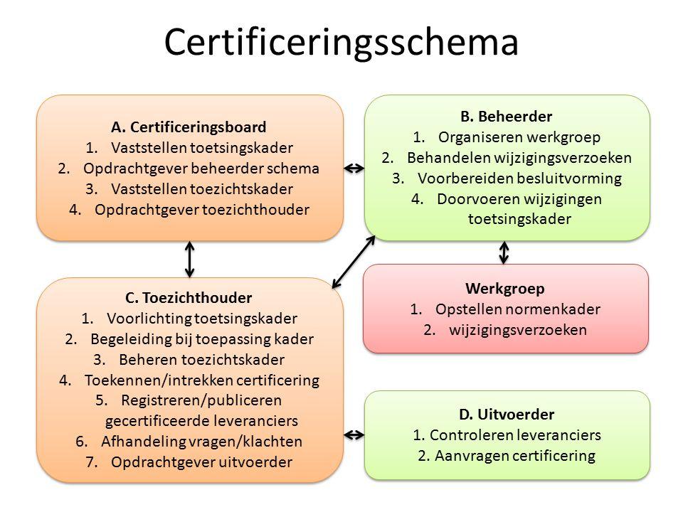 Certificeringsschema B. Beheerder 1.Organiseren werkgroep 2.Behandelen wijzigingsverzoeken 3.Voorbereiden besluitvorming 4.Doorvoeren wijzigingen toet