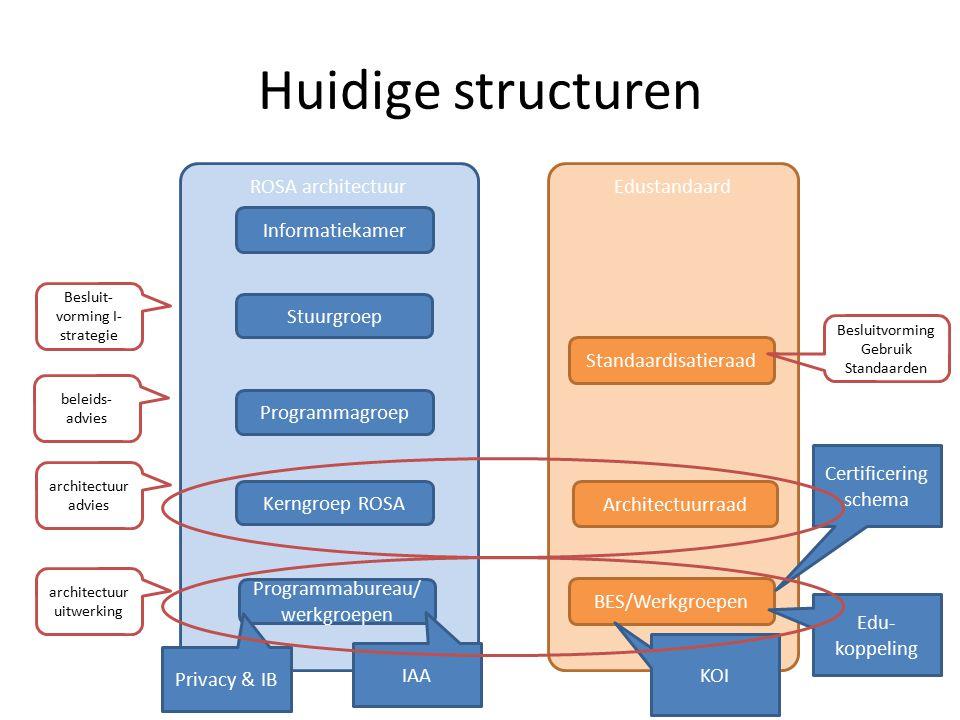 Huidige structuren ROSA architectuur Informatiekamer Stuurgroep Programmagroep Kerngroep ROSA Programmabureau/ werkgroepen Edustandaard Standaardisati