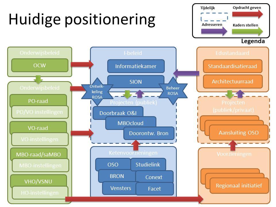 Huidige positionering Onderwijsbeleid VHO/VSNU Voorzieningen Projecten (publiek/privaat) I-beleid Onderwijsbeleid Informatiekamer Edustandaard Standaa