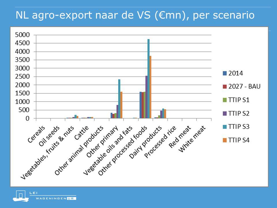 NL agro-export naar de VS (€mn), per scenario