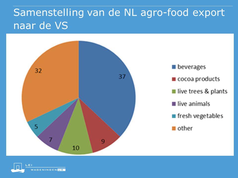 Samenstelling van de NL agro-food export naar de VS