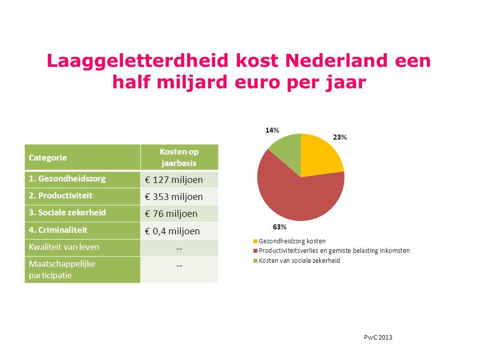 Categorie Kosten op jaarbasis 1. Gezondheidszorg € 127 miljoen 2. Productiviteit € 353 miljoen 3. Sociale zekerheid € 76 miljoen 4. Criminaliteit € 0,