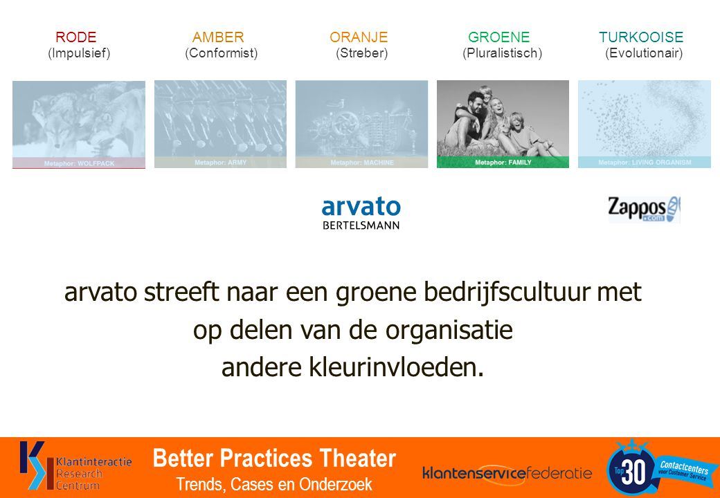 Better Practices Theater Trends, Cases en Onderzoek AMBER (Conformist) RODE (Impulsief) ORANJE (Streber) GROENE (Pluralistisch) TURKOOISE (Evolutionair) arvato streeft naar een groene bedrijfscultuur met op delen van de organisatie andere kleurinvloeden.