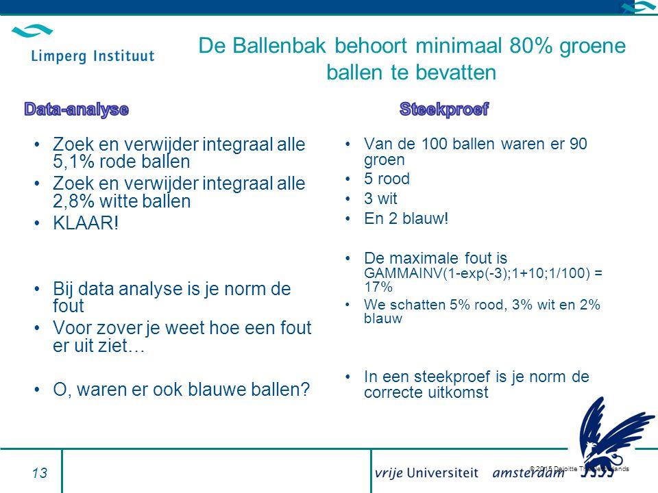 © 2015 Deloitte The Netherlands Zoek en verwijder integraal alle 5,1% rode ballen Zoek en verwijder integraal alle 2,8% witte ballen KLAAR.