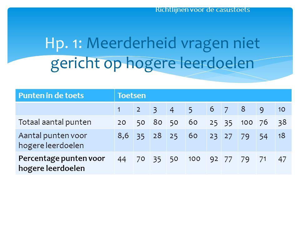 Richtlijnen voor de casustoets Hp. 1: Meerderheid vragen niet gericht op hogere leerdoelen Punten in de toetsToetsen 12345678910 Totaal aantal punten2