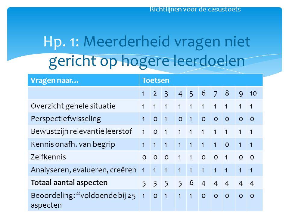 Hp. 1: Meerderheid vragen niet gericht op hogere leerdoelen Richtlijnen voor de casustoets Vragen naar…Toetsen 12345678910 Overzicht gehele situatie11