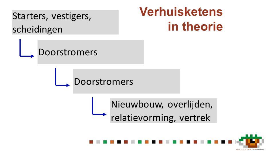 Verhuisketens in theorie Nieuwbouw, overlijden, relatievorming, vertrek Starters, vestigers, scheidingen Doorstromers