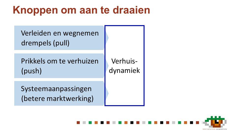 Knoppen om aan te draaien Systeemaanpassingen (betere marktwerking) Prikkels om te verhuizen (push) Verleiden en wegnemen drempels (pull) Verhuis- dynamiek