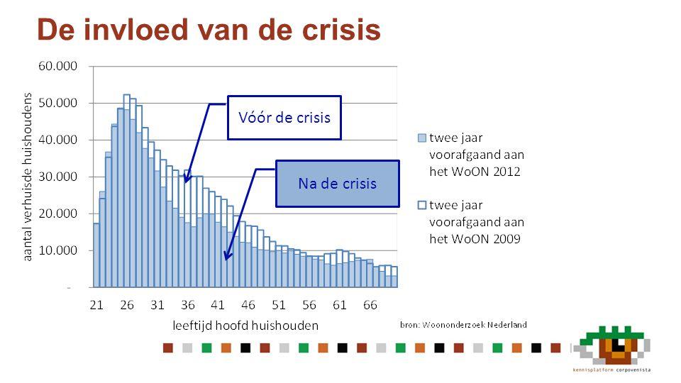 De invloed van de crisis Vóór de crisis Na de crisis