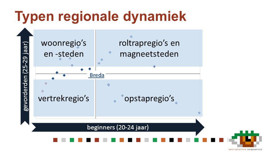 Typen regionale dynamiek beginners (20-24 jaar) gevorderden (25-29 jaar) opstapregio's roltrapregio's en magneetsteden woonregio's en -steden vertrekr