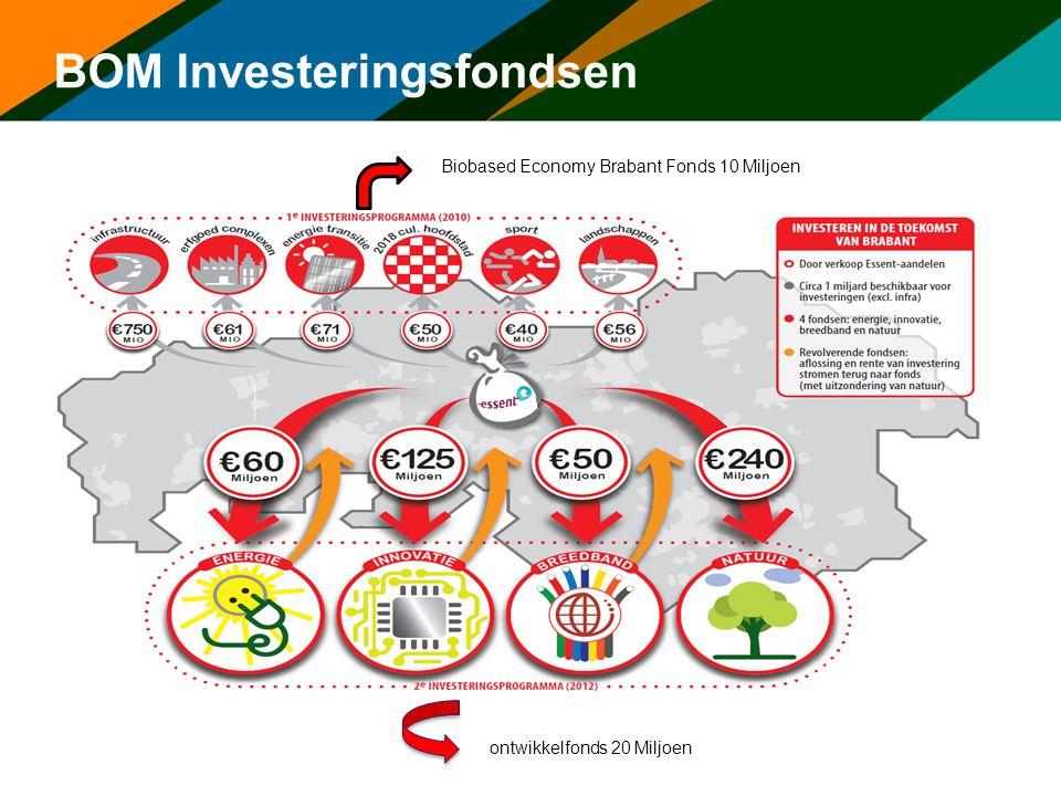 BOM Investeringsfondsen ontwikkelfonds 20 Miljoen Biobased Economy Brabant Fonds 10 Miljoen
