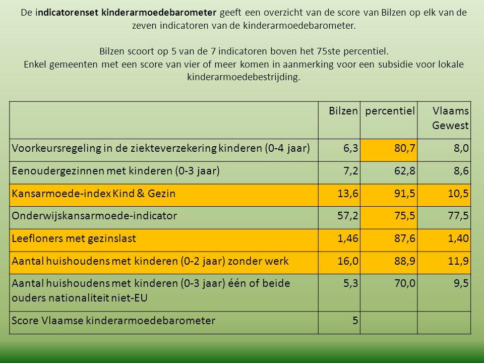 De indicatorenset kinderarmoedebarometer geeft een overzicht van de score van Bilzen op elk van de zeven indicatoren van de kinderarmoedebarometer. Bi