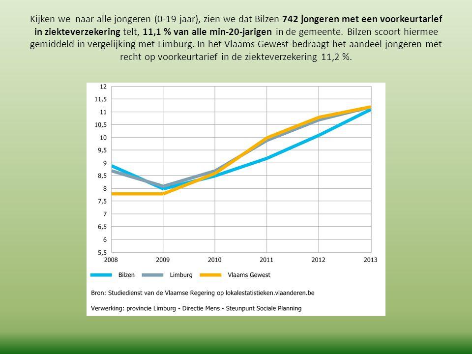 Kijken we naar alle jongeren (0-19 jaar), zien we dat Bilzen 742 jongeren met een voorkeurtarief in ziekteverzekering telt, 11,1 % van alle min-20-jarigen in de gemeente.