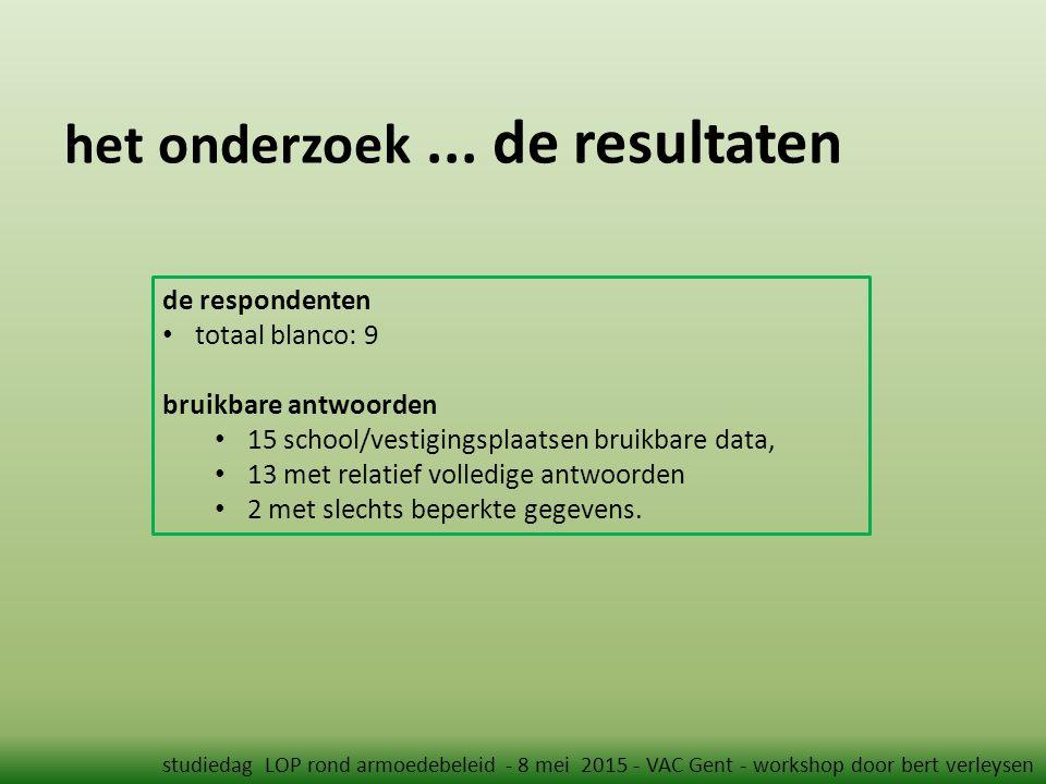 het onderzoek... de resultaten studiedag LOP rond armoedebeleid - 8 mei 2015 - VAC Gent - workshop door bert verleysen de respondenten totaal blanco: