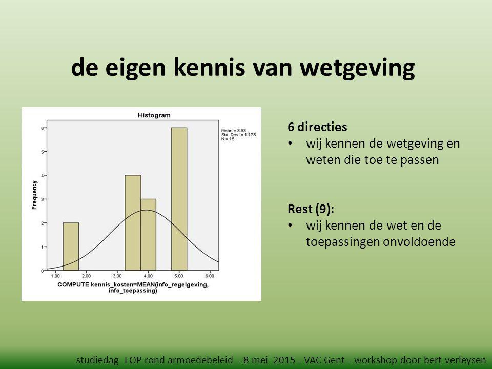 de eigen kennis van wetgeving studiedag LOP rond armoedebeleid - 8 mei 2015 - VAC Gent - workshop door bert verleysen 6 directies wij kennen de wetgeving en weten die toe te passen Rest (9): wij kennen de wet en de toepassingen onvoldoende