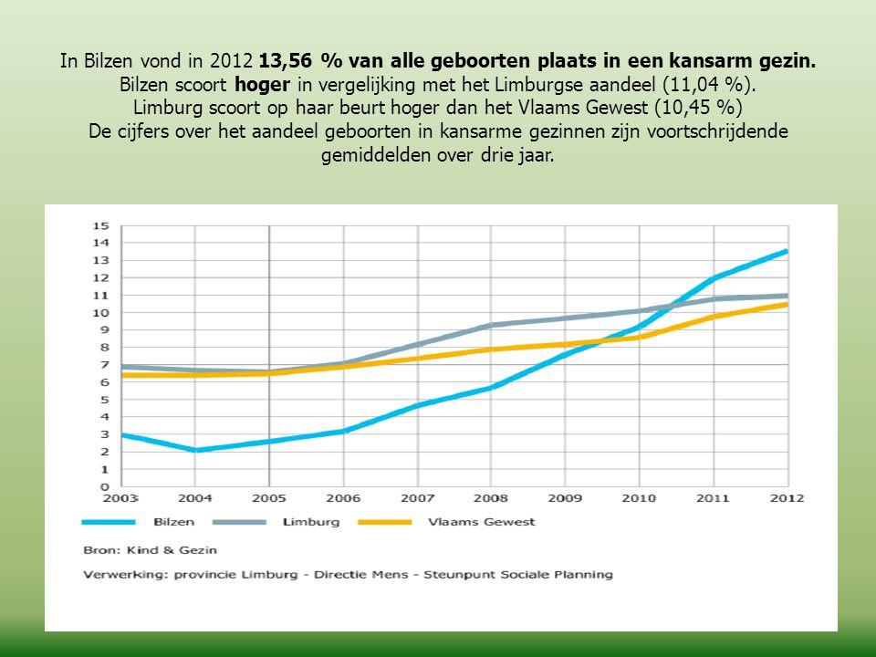 In Bilzen vond in 2012 13,56 % van alle geboorten plaats in een kansarm gezin. Bilzen scoort hoger in vergelijking met het Limburgse aandeel (11,04 %)