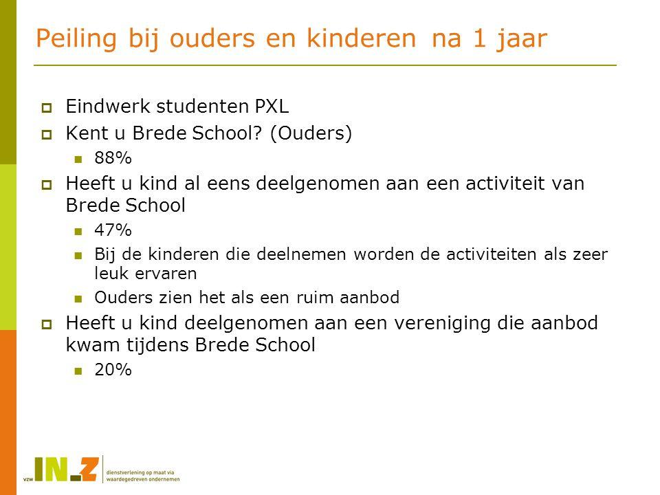 Peiling bij ouders en kinderenna 1 jaar  Eindwerk studenten PXL  Kent u Brede School? (Ouders) 88%  Heeft u kind al eens deelgenomen aan een activi