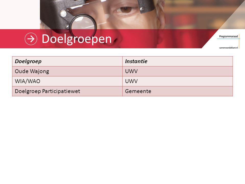 Doelgroepen DoelgroepInstantie Oude WajongUWV WIA/WAOUWV Doelgroep ParticipatiewetGemeente