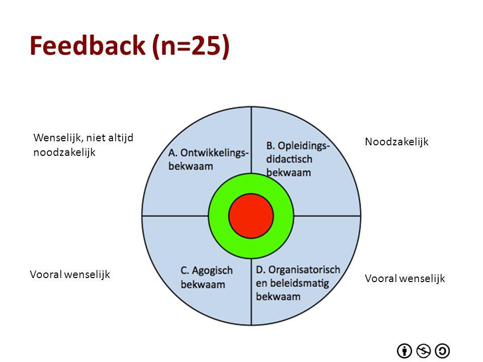 Feedback (n=25) Wenselijk, niet altijd noodzakelijk Noodzakelijk Vooral wenselijk