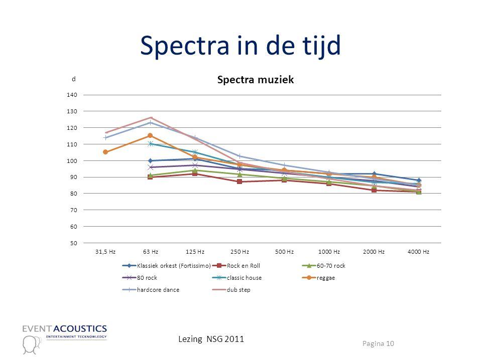 Spectra in de tijd Pagina 10 Lezing NSG 2011