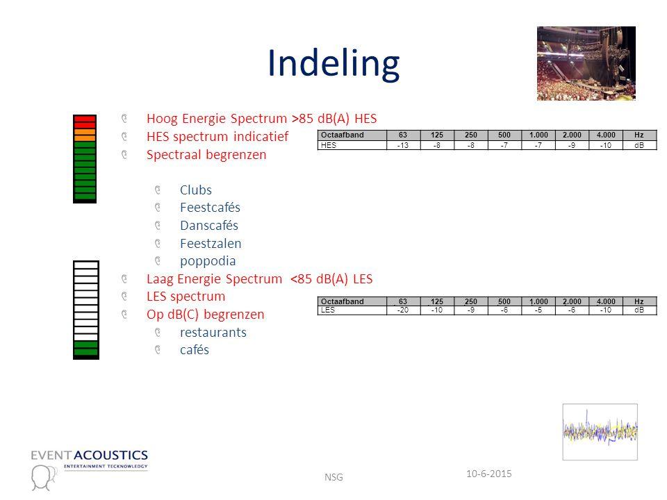 Indeling 10-6-2015 NSG Hoog Energie Spectrum >85 dB(A) HES HES spectrum indicatief Spectraal begrenzen Clubs Feestcafés Danscafés Feestzalen poppodia